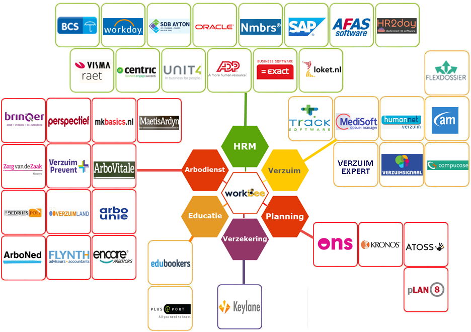 Het integratie netwerk van Workbee